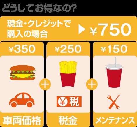現金・クレジットで購入の場合、車両価格、税金、メンテナンスコストがすべて別々。いわばハンバーガーショップでバーガーとポテトとジュースを別で買うようなもの。